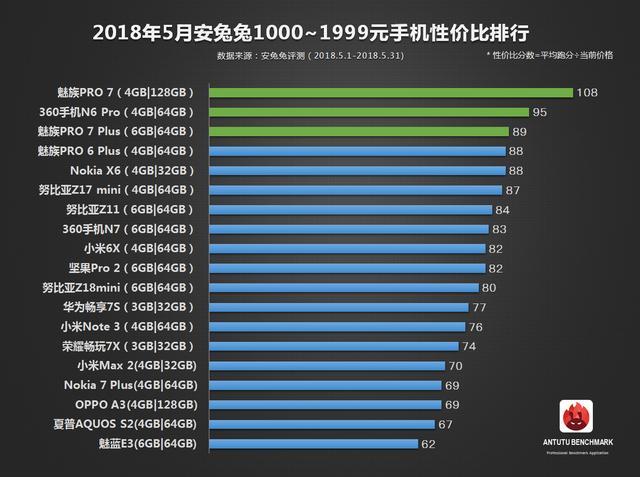 安兔兔5月手机性价比排行榜出炉:千元价位排第一的不再是小米了